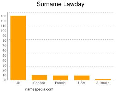 Surname Lawday