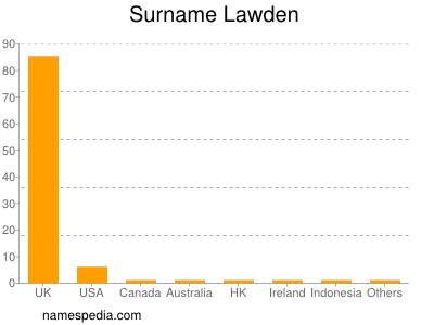 Surname Lawden