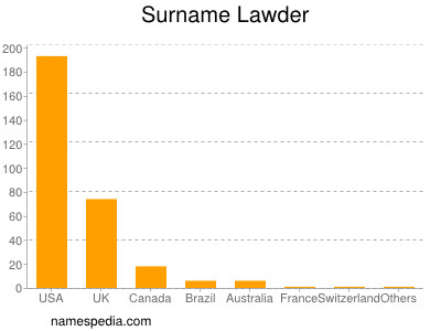 Surname Lawder