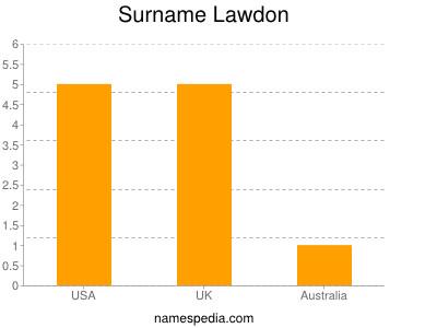 Surname Lawdon