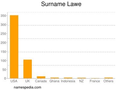 Surname Lawe
