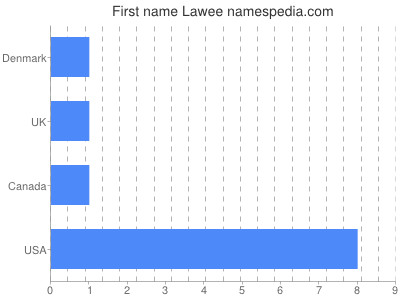 Given name Lawee