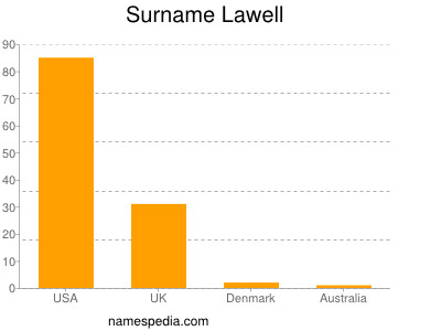 Surname Lawell