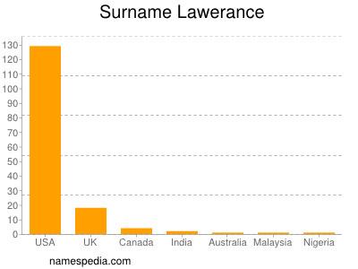 Surname Lawerance