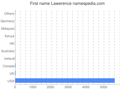 Given name Lawerence