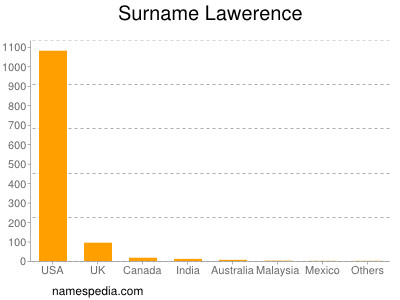 Surname Lawerence
