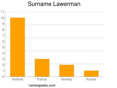 Surname Lawerman