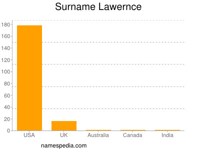 Surname Lawernce