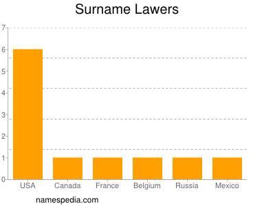 Surname Lawers