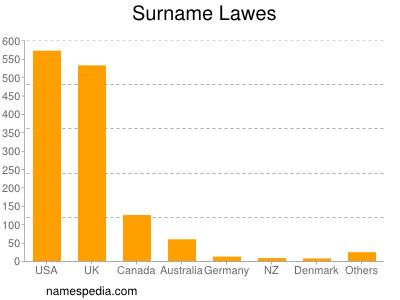 Surname Lawes