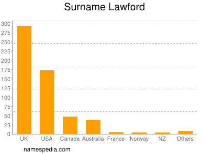 Surname Lawford