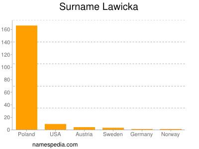 Surname Lawicka