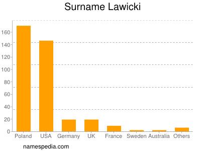Surname Lawicki