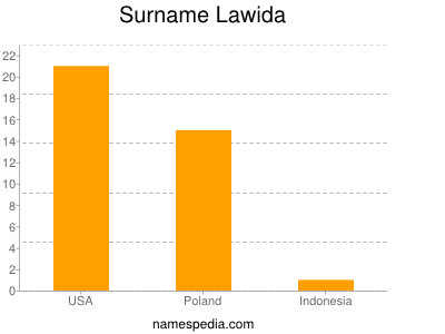 Surname Lawida