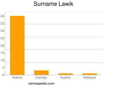 Surname Lawik
