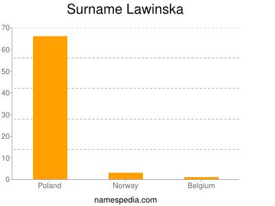 Surname Lawinska