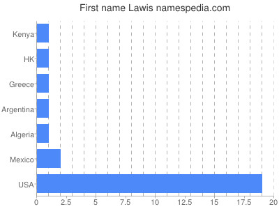 Given name Lawis