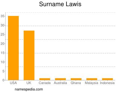 Surname Lawis