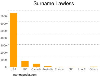 Surname Lawless