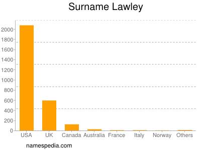Surname Lawley