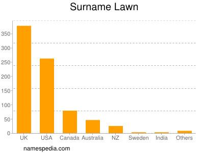 Surname Lawn