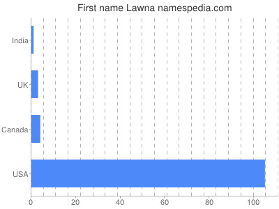Given name Lawna