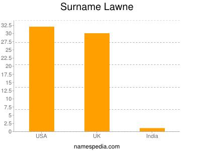 Surname Lawne