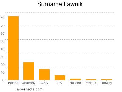 Surname Lawnik