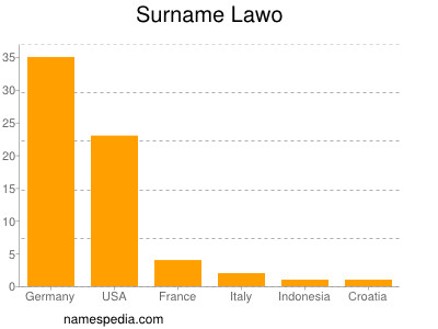 Surname Lawo