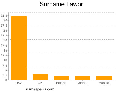 Surname Lawor