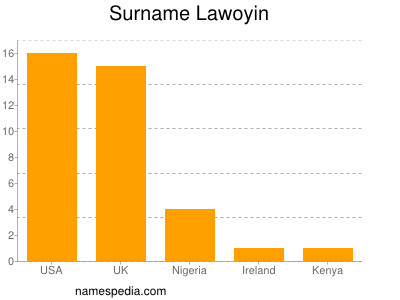 Surname Lawoyin