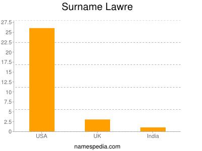 Surname Lawre