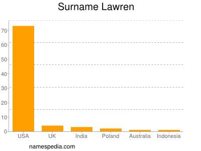 Surname Lawren