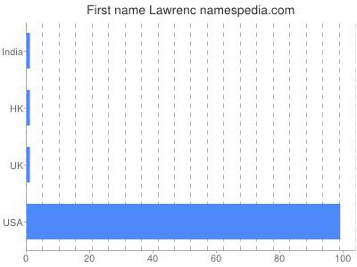 Given name Lawrenc