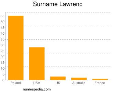 Surname Lawrenc