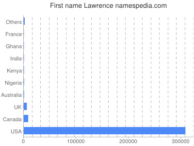 Given name Lawrence