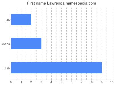 Given name Lawrenda