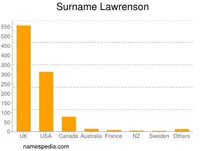 Surname Lawrenson