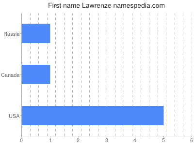 Given name Lawrenze
