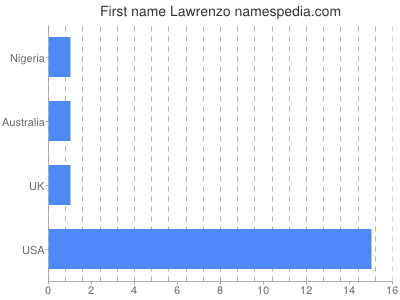Given name Lawrenzo