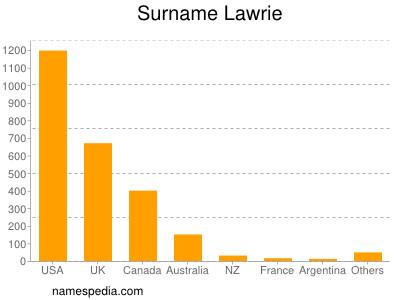 Surname Lawrie