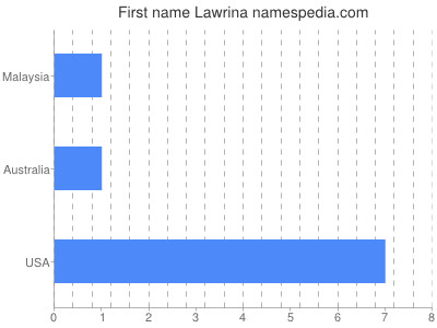Given name Lawrina