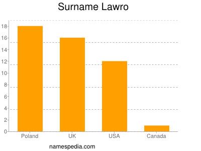 Surname Lawro