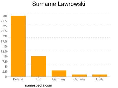 Surname Lawrowski