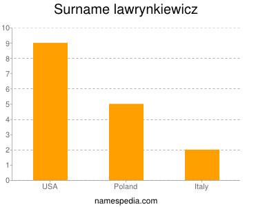 Surname Lawrynkiewicz