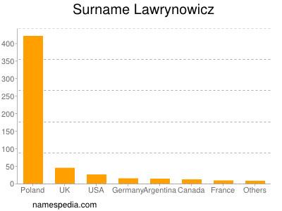 Surname Lawrynowicz