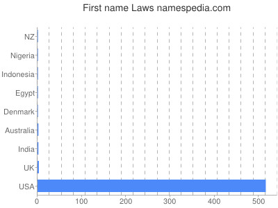 Given name Laws
