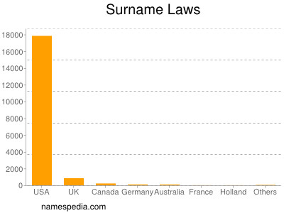 Surname Laws
