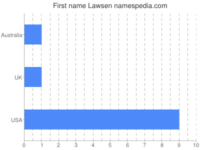 Given name Lawsen