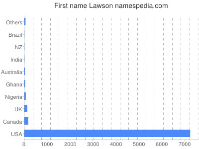 Given name Lawson